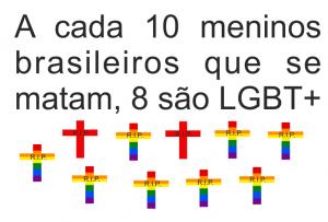 8 a cada 10 meninos que se matam no Brasil são gays