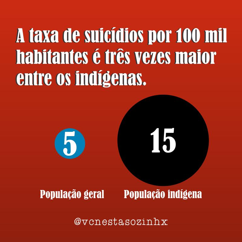 suicídio entre indígenas é um problema de todos nós